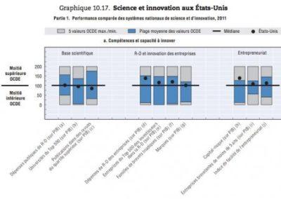 L'innovation aux États-Unis